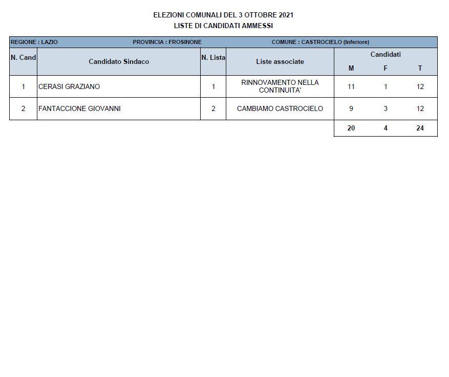 Castrocielo risultati elezioni comunali 2021 - Dati definitivi e nuovo Sindaco