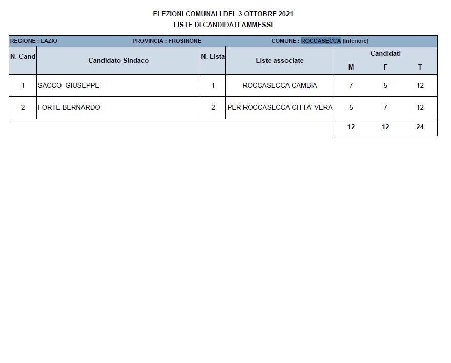 Roccasecca risultati elezioni comunali 2021 - Dati definitivi e nuovo Sindaco