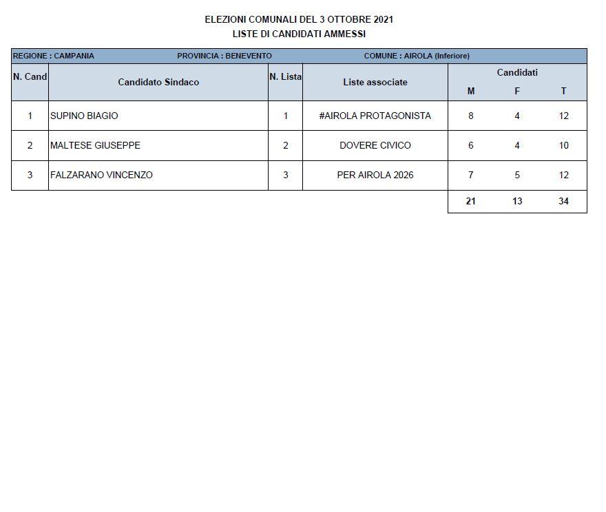 Supino risultati elezioni comunali 2021 - Dati definitivi e nuovo Sindaco